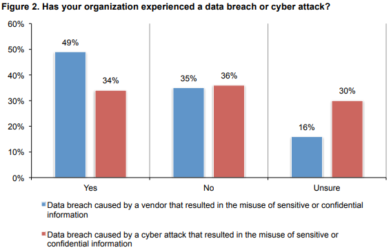 Figure A - Data Breach and Cyber Attack Survey Results